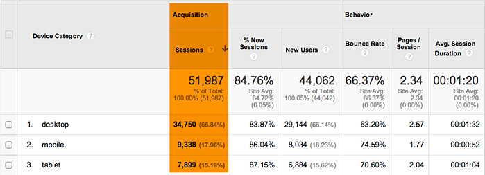 mobile useage example in Google Analytics