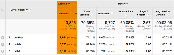 mobile useage example 2 from Google Analytics