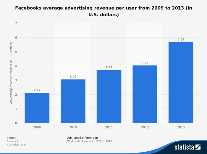 Facebook advertising revenue growth since 2009