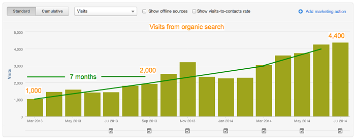 example of organic search traffic momentum