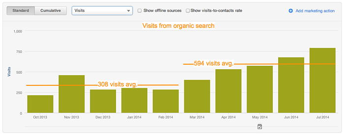example of visits from organic search