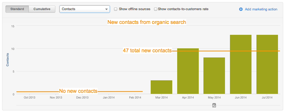 example of contacts generated from organic search