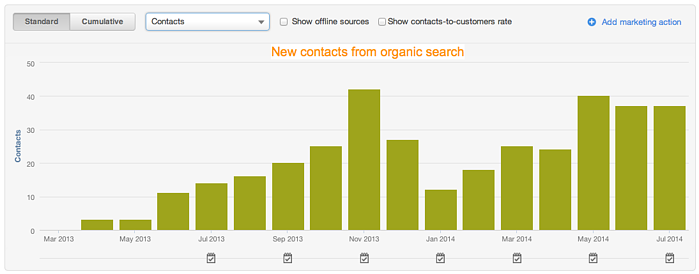 example of new contacts from organic search