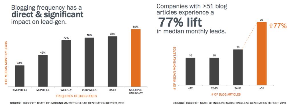 impact of blogging on lead generation