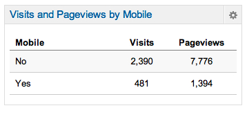visits and page views by mobile google analytics