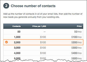 hubspot pricing by contacts