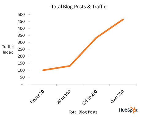 hubspot total blog posts and traffic