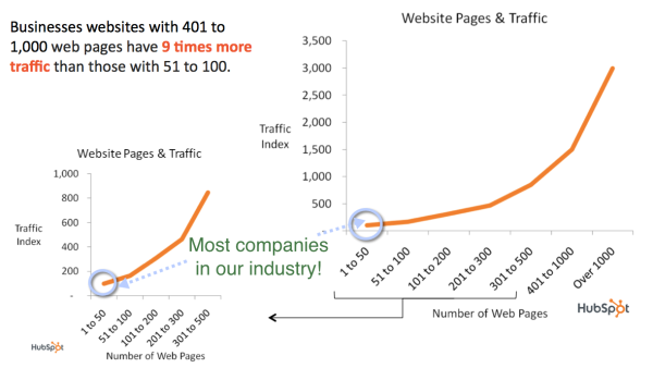 hubspot website pages and traffic resized 600