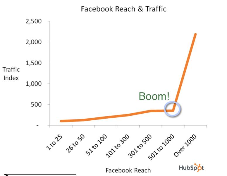 hubspot facebook reach and traffic