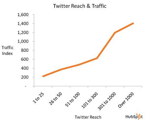 hubspot twitter reach and traffic