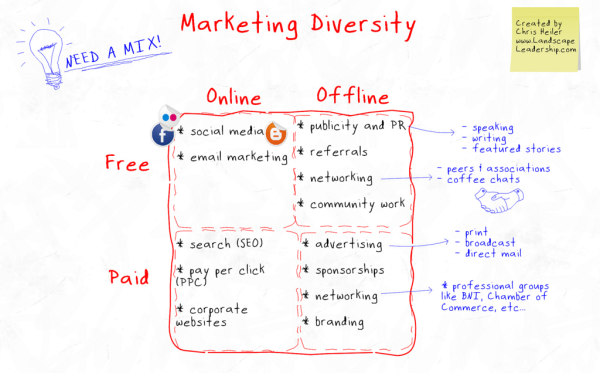 marketing strategy diversity resized 600