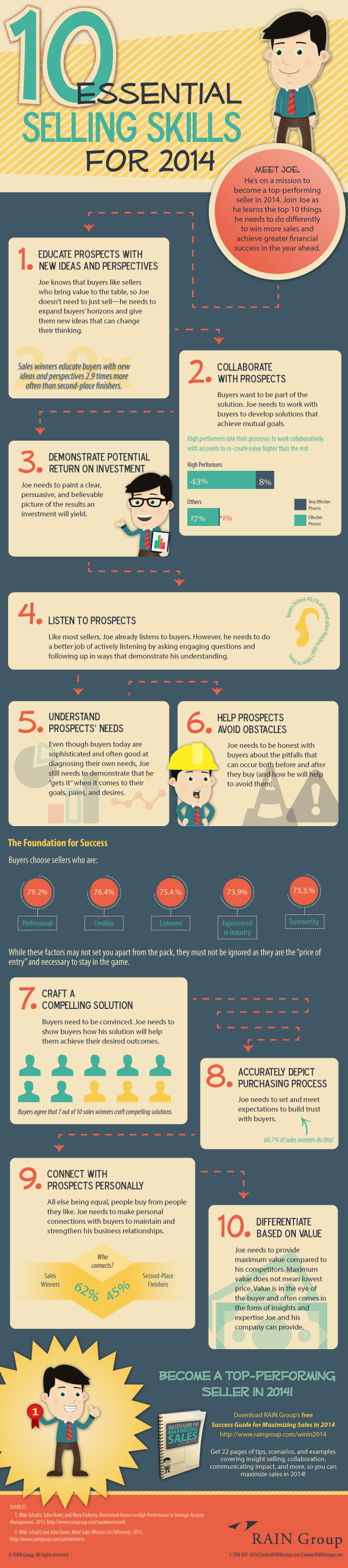 10 Essential Selling Skills for 2014 600px resized 600