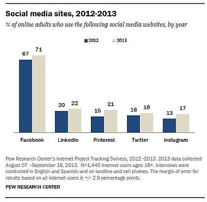 Pew Social Media usage survey