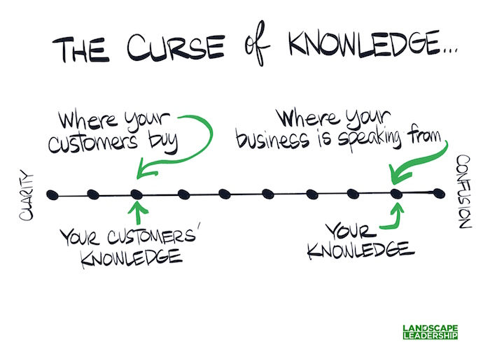 The curse of knowledge in the lawn and landscape industry