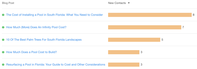 Conversions from cost blog articles