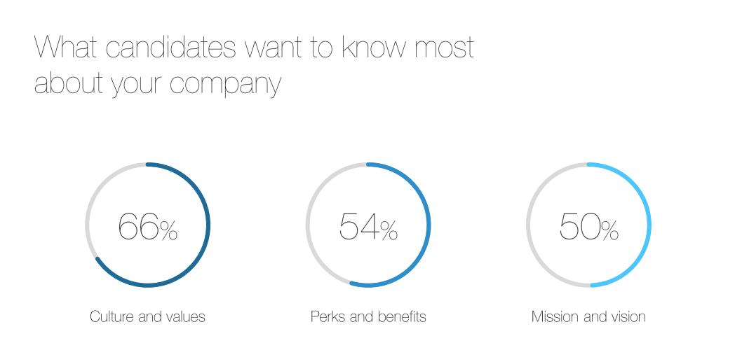 LinkedIn Global Talent Trends Report