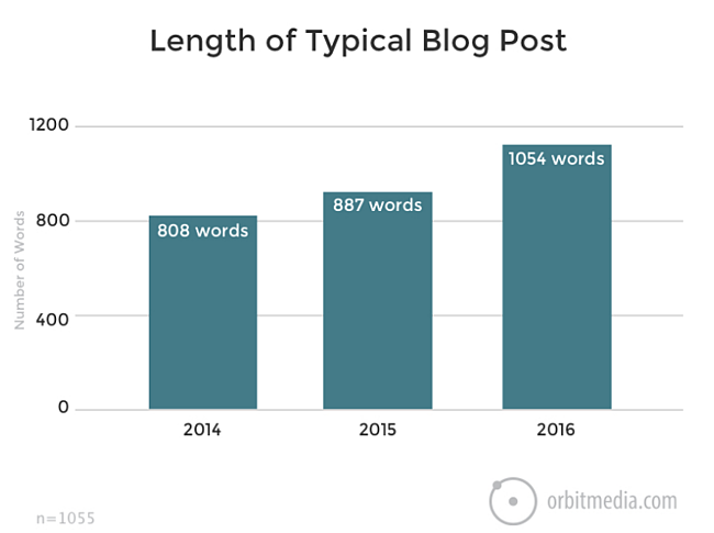 length of average blog post according to orbit media