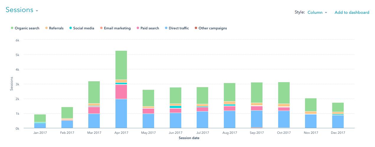 landscaping website traffic