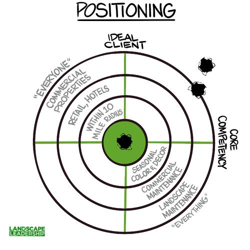 Positioning-ideal-client-core-competency