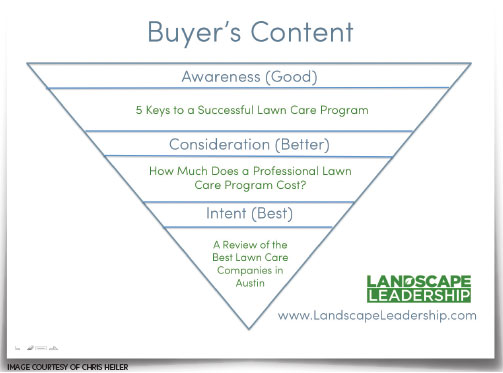 Learn how to create content for each stage of the buyer's journey