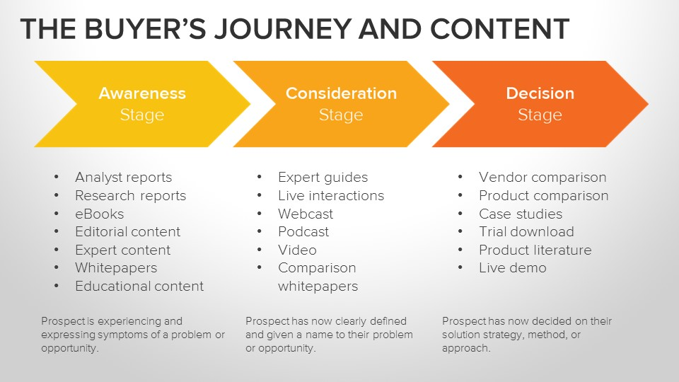 Understanding how content in tree care advertising is selected by the buyer's journey.