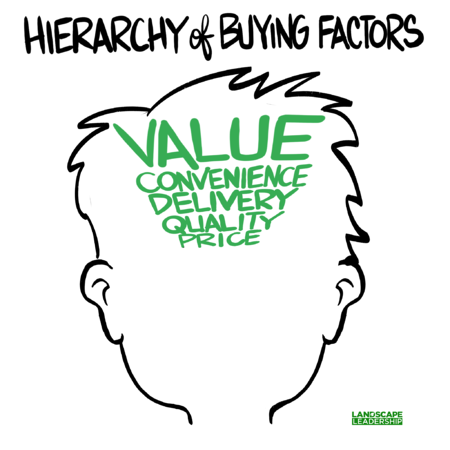 hierarchy of buying factors