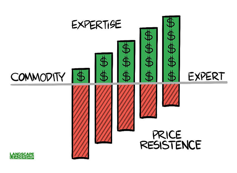 resistance to a price increase is correlated with expertise