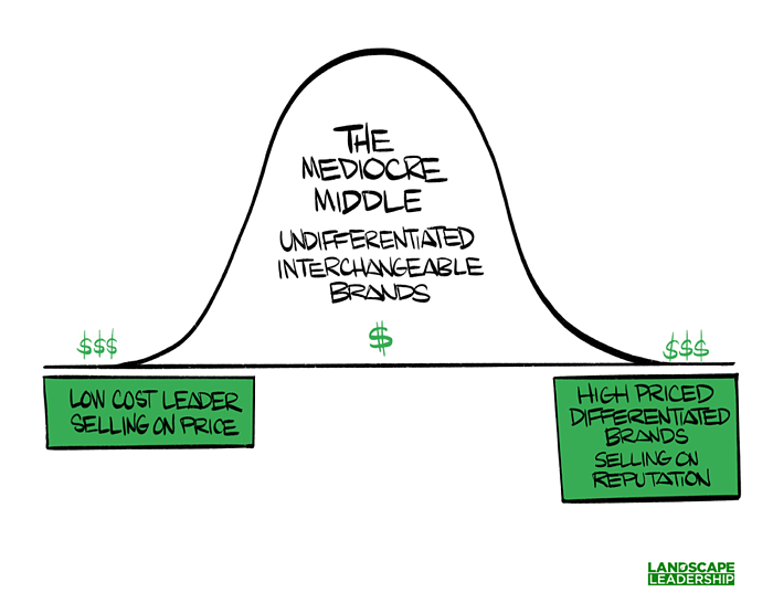The mediocre middle of the landscape industry