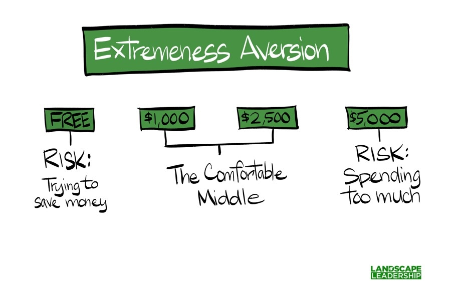 Pricing and extremeness aversion
