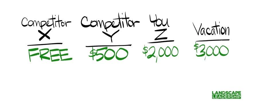 comparing price options