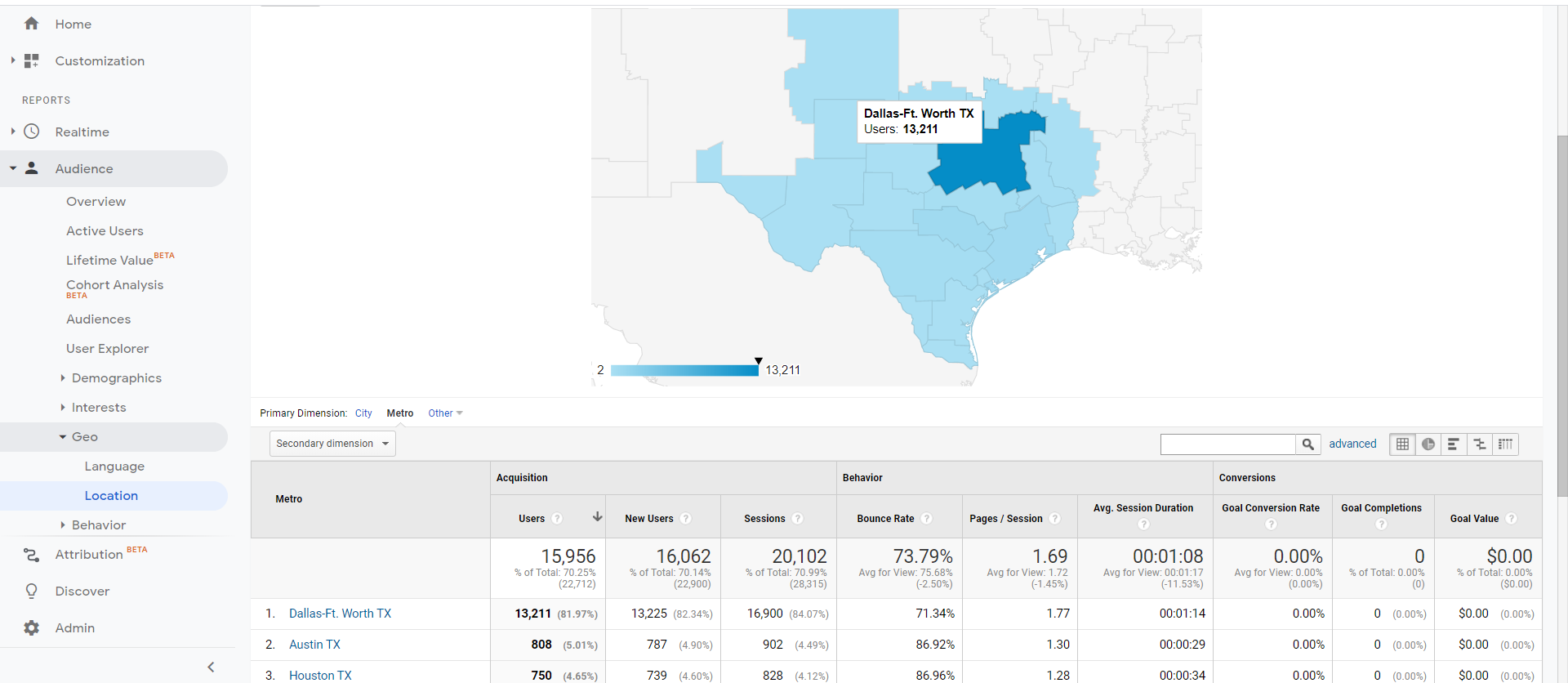 What Percent of Website Traffic Should Be Local? (Here's What We Found)