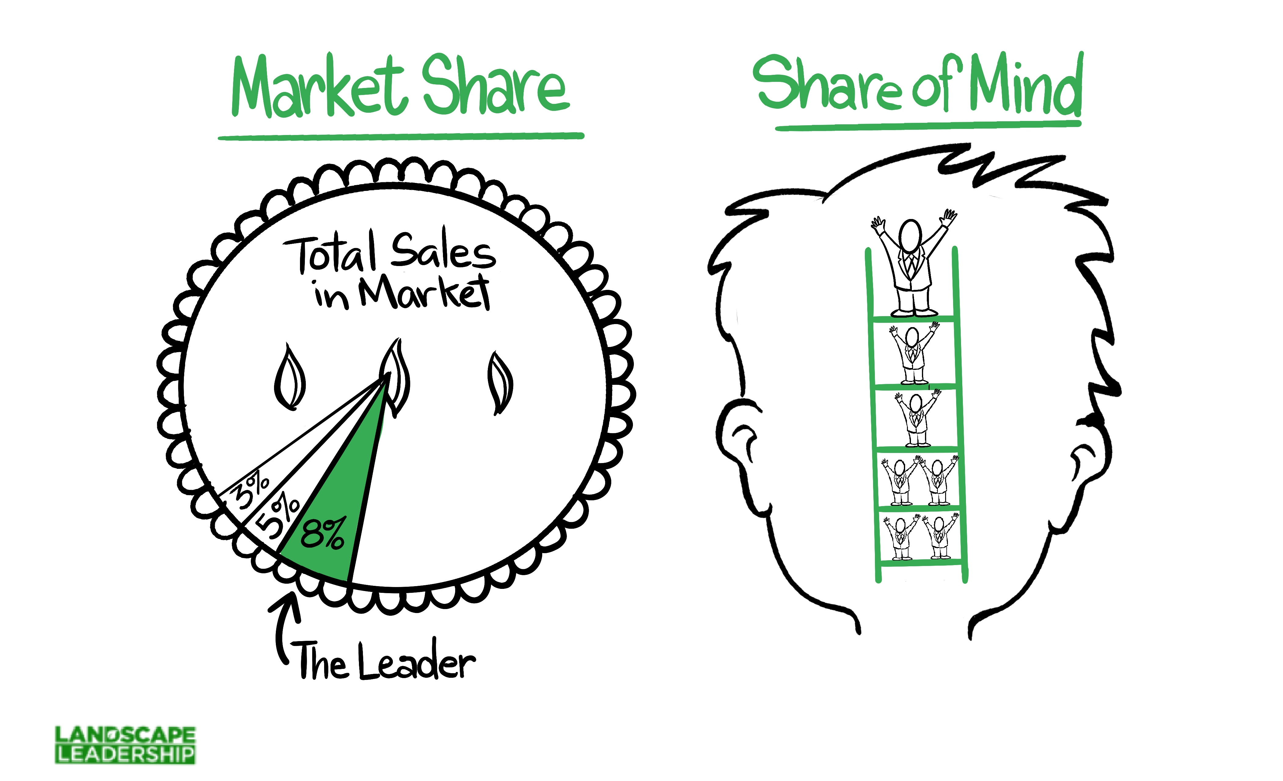 How to Protect Your Position as the Leader in Your Market (5 Strategies)